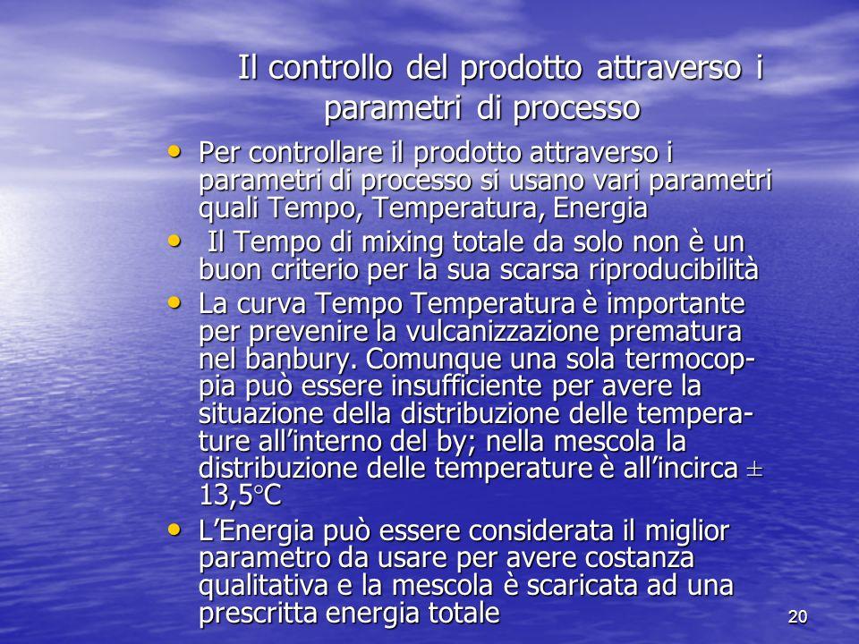 Il controllo del prodotto attraverso i parametri di processo