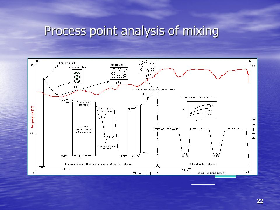 Process point analysis of mixing