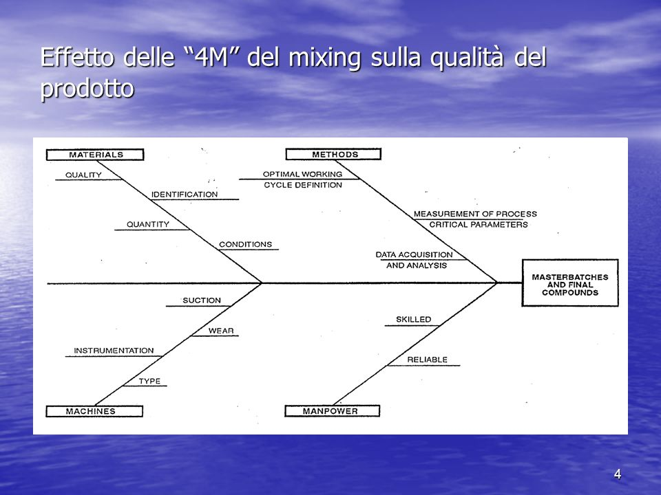 Effetto delle 4M del mixing sulla qualità del prodotto