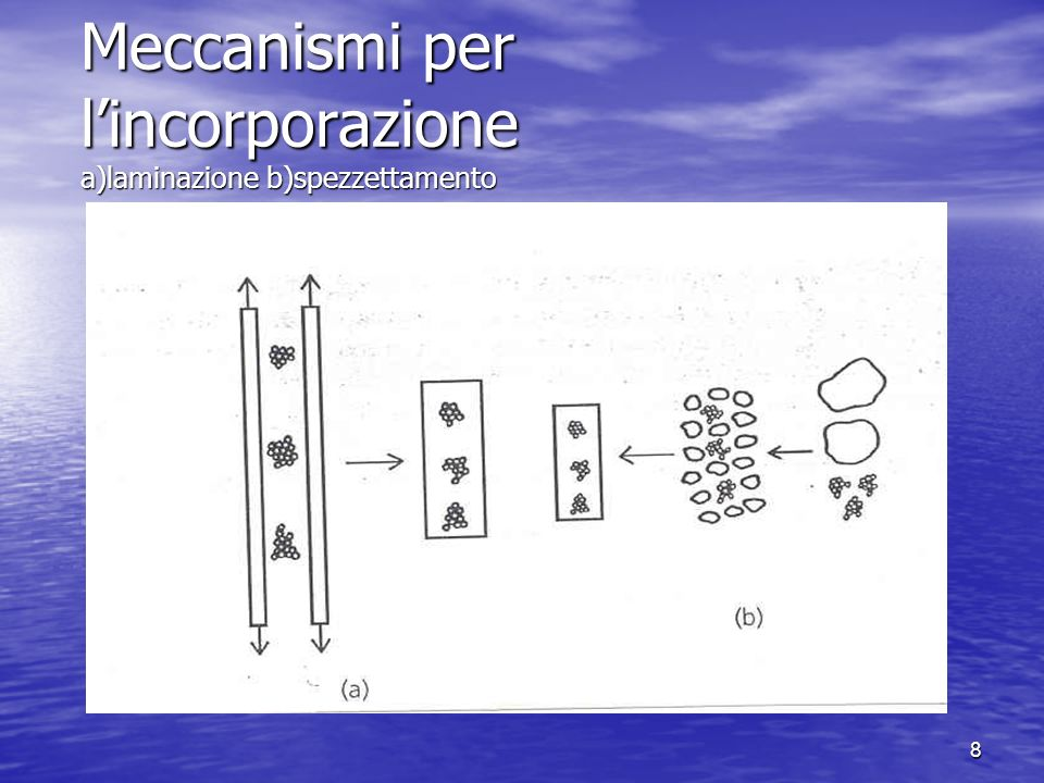 Meccanismi per l'incorporazione a)laminazione b)spezzettamento