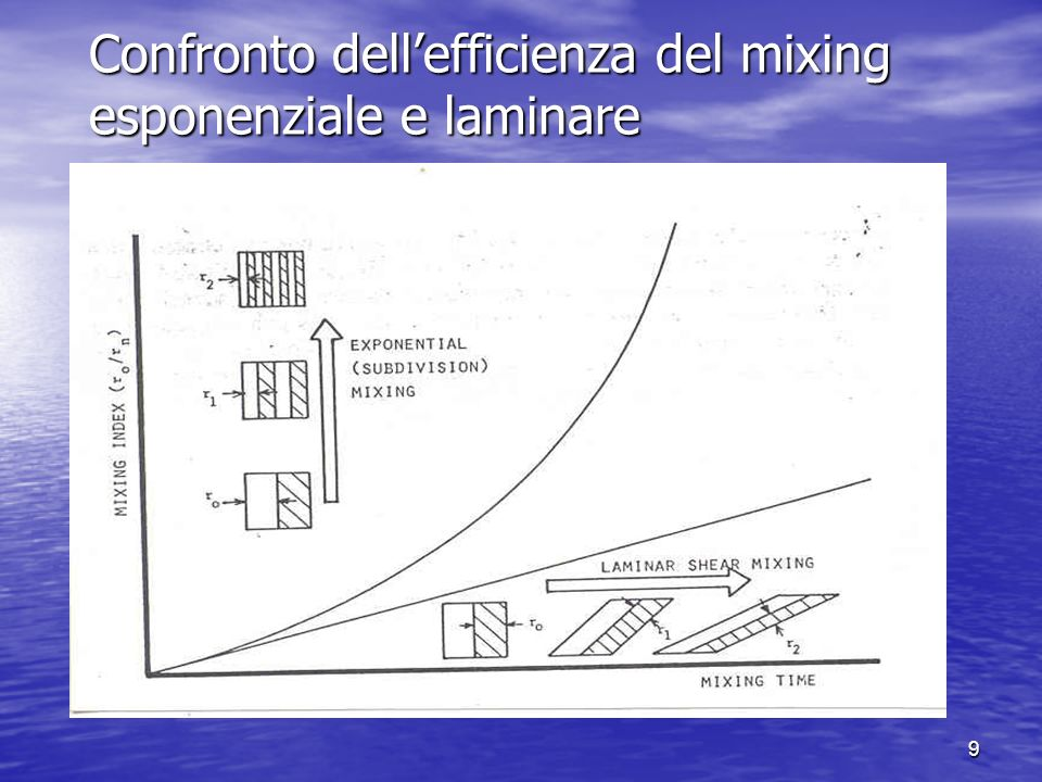 Confronto dell'efficienza del mixing esponenziale e laminare