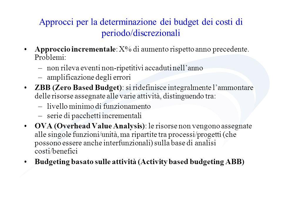 Approcci per la determinazione dei budget dei costi di periodo/discrezionali