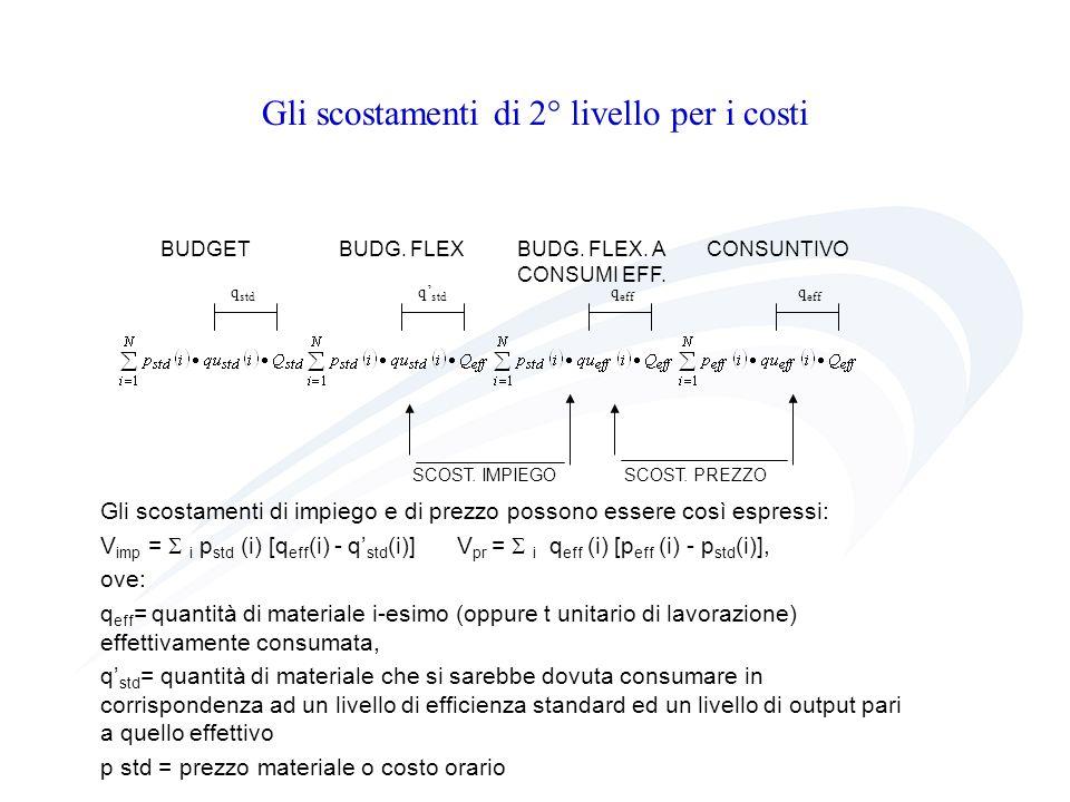 Gli scostamenti di 2° livello per i costi