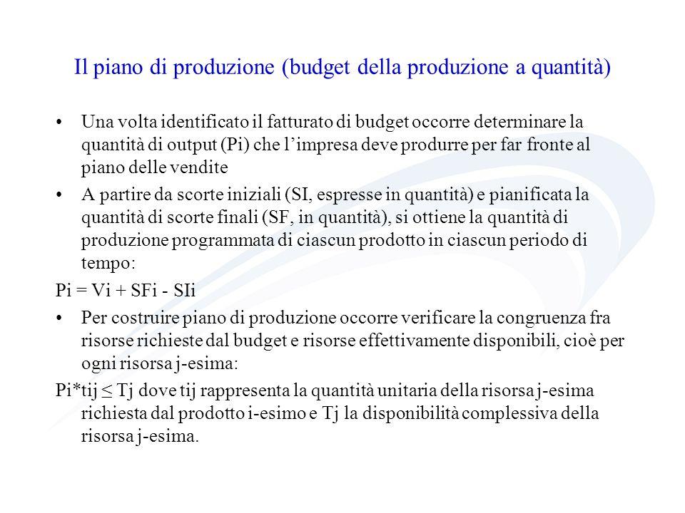 Il piano di produzione (budget della produzione a quantità)