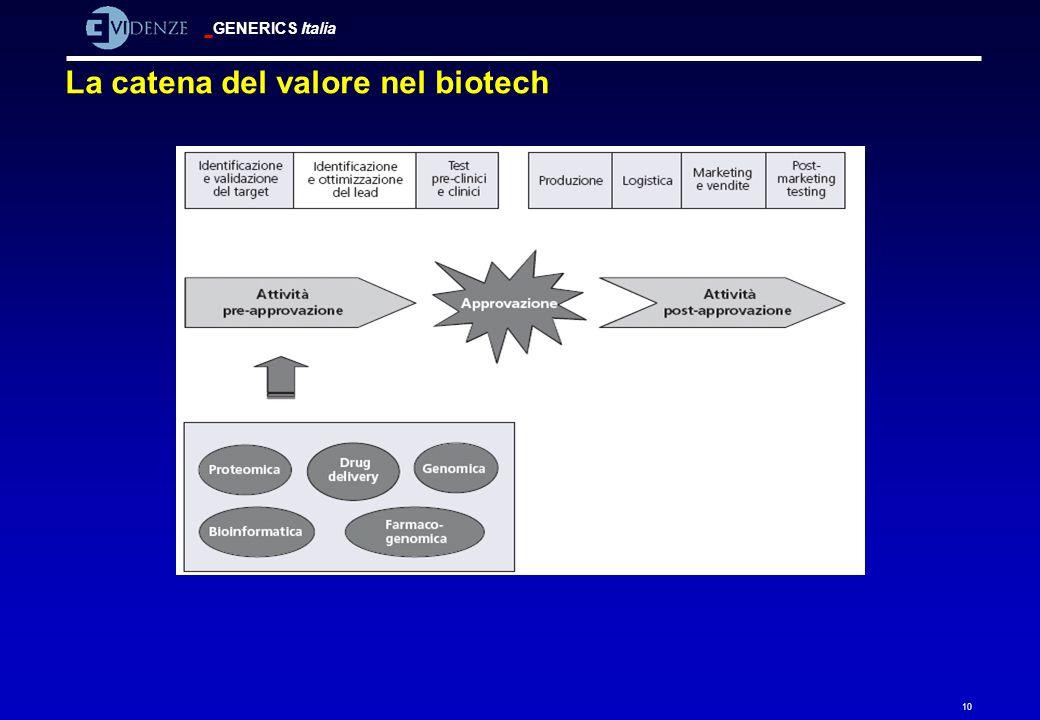 La catena del valore nel biotech