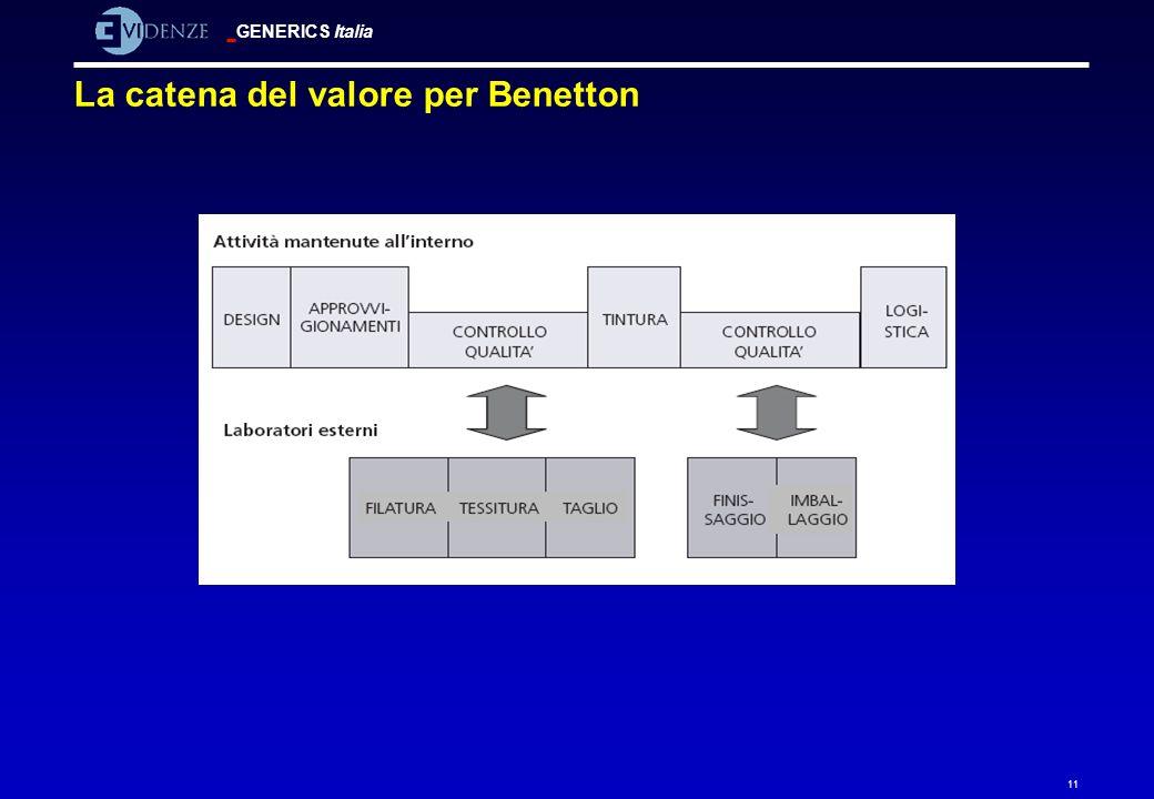 La catena del valore per Benetton