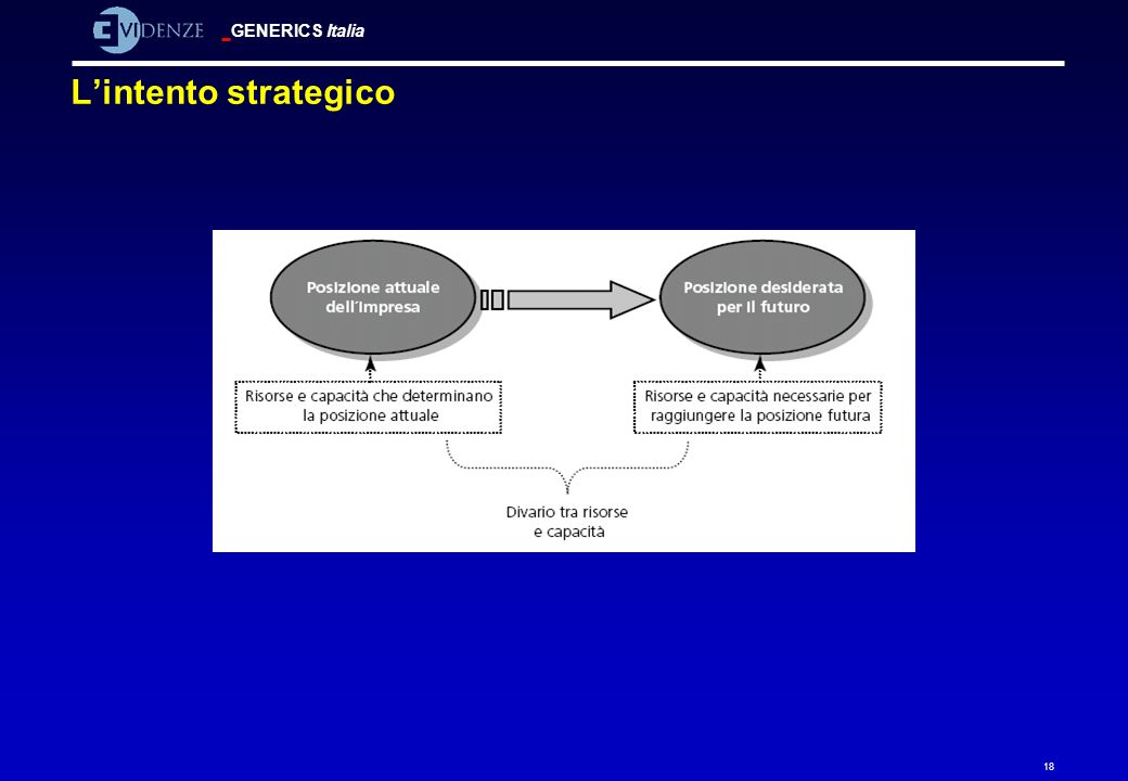 L'intento strategico