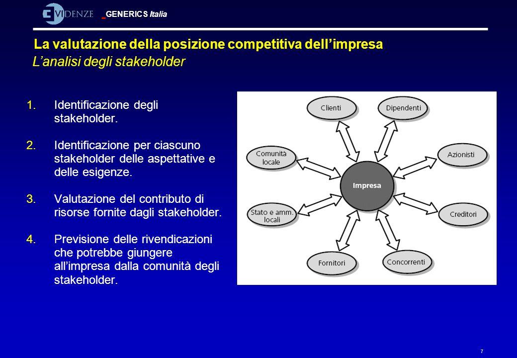 La valutazione della posizione competitiva dell'impresa