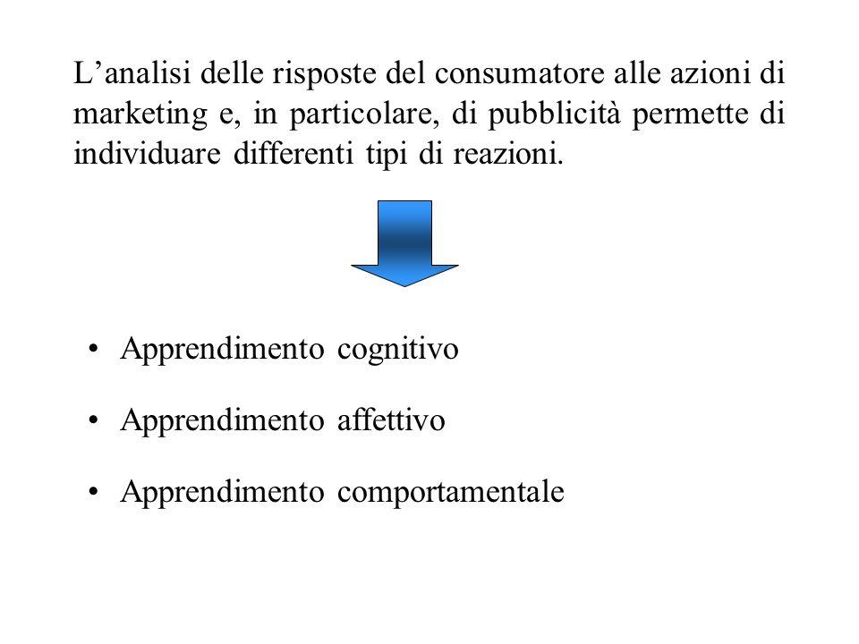 L'analisi delle risposte del consumatore alle azioni di marketing e, in particolare, di pubblicità permette di individuare differenti tipi di reazioni.