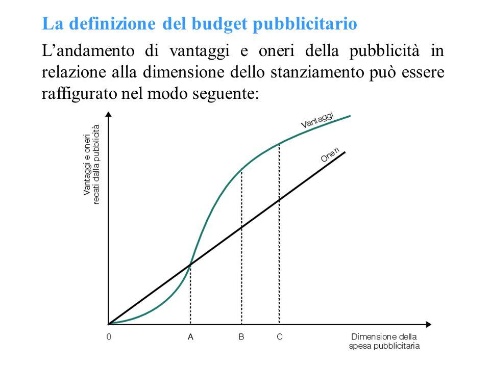 La definizione del budget pubblicitario