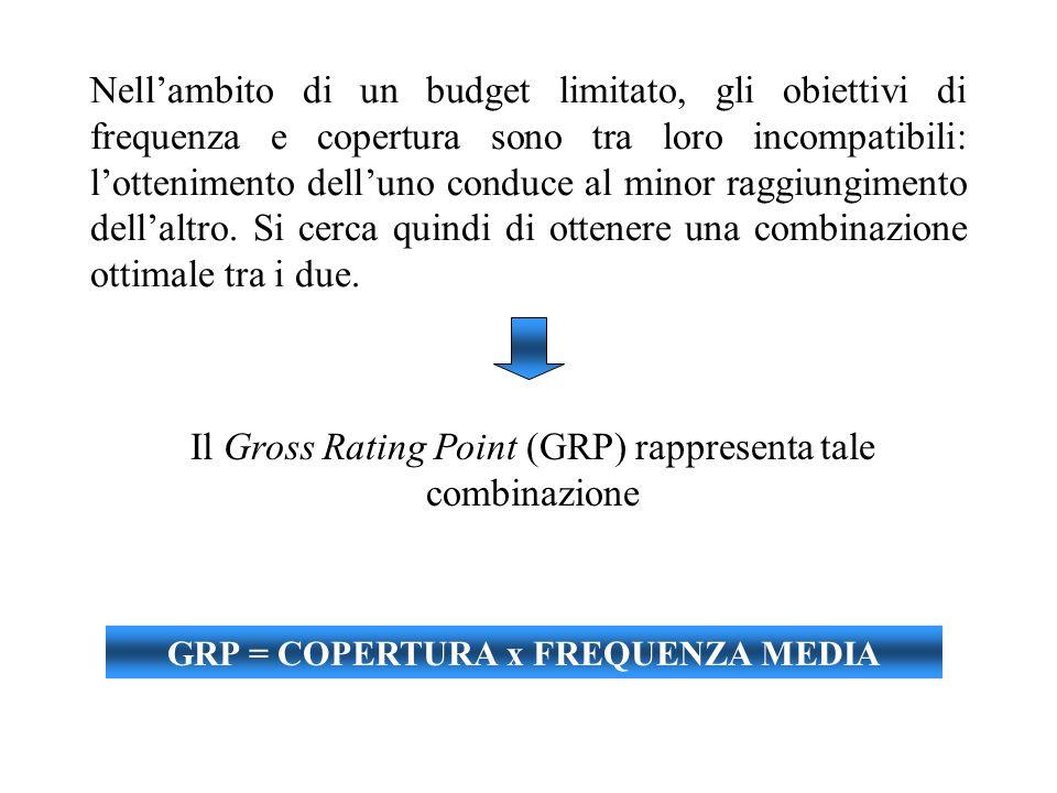 GRP = COPERTURA x FREQUENZA MEDIA
