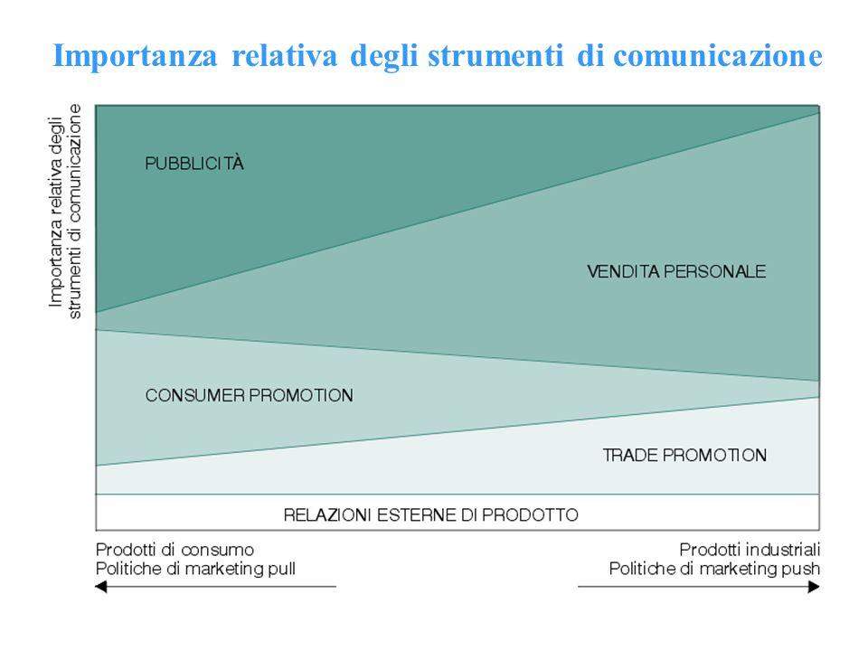 Importanza relativa degli strumenti di comunicazione