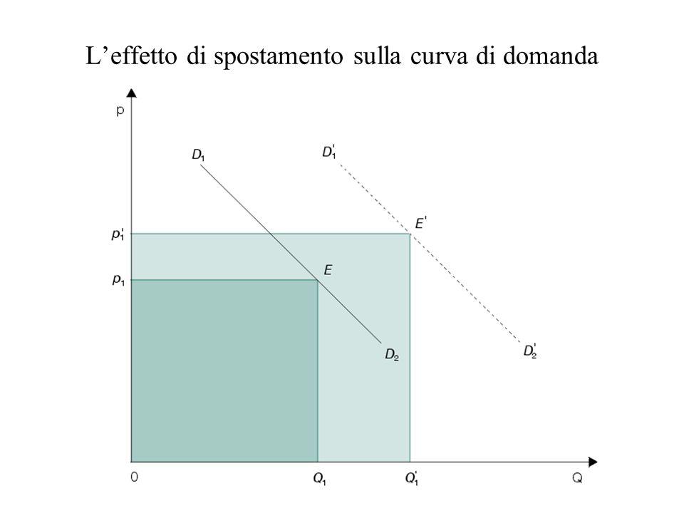 L'effetto di spostamento sulla curva di domanda