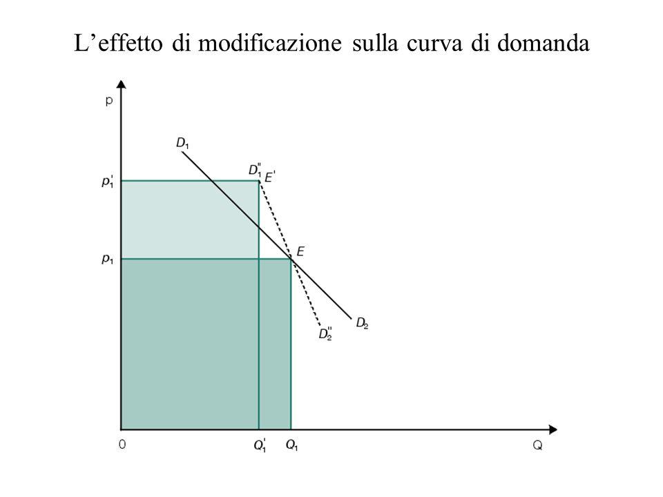 L'effetto di modificazione sulla curva di domanda