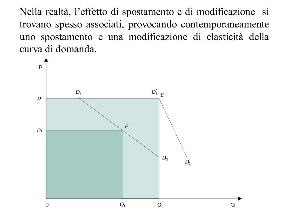 Nella realtà, l'effetto di spostamento e di modificazione si trovano spesso associati, provocando contemporaneamente uno spostamento e una modificazione di elasticità della curva di domanda.