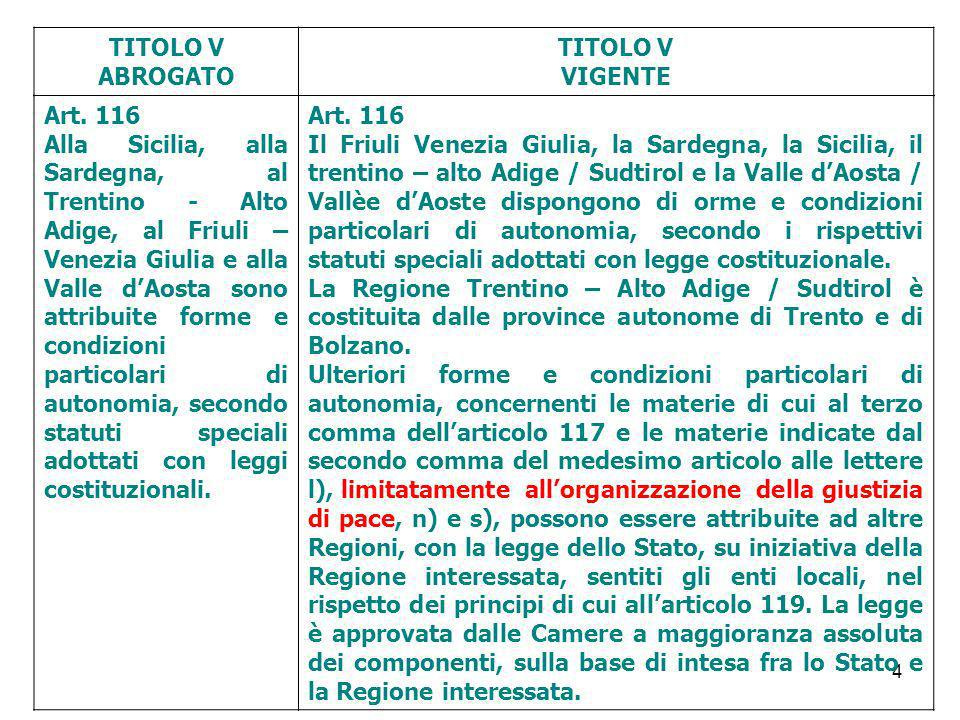 TITOLO V ABROGATO. VIGENTE. Art. 116.