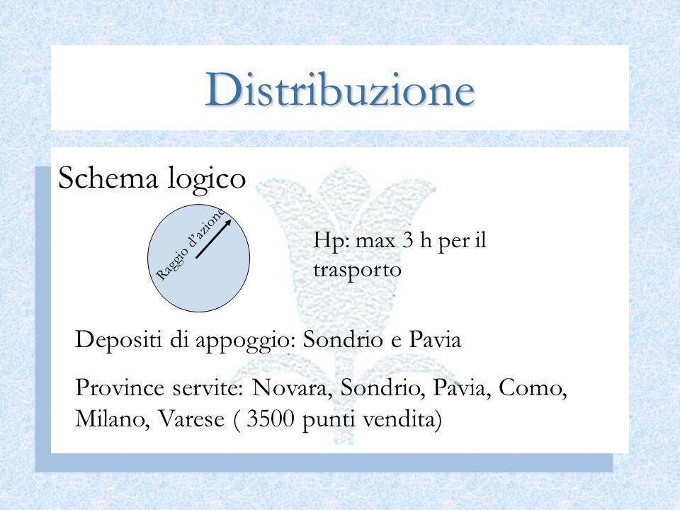 Distribuzione Schema logico Depositi di appoggio: Sondrio e Pavia