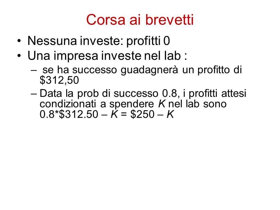 Corsa ai brevetti Nessuna investe: profitti 0