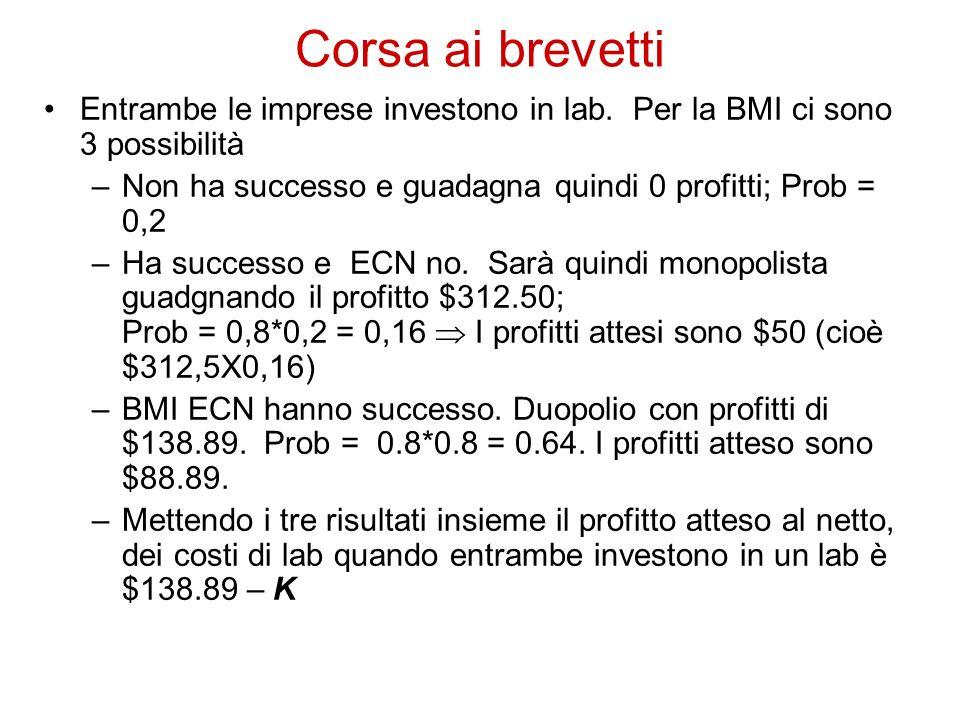 Corsa ai brevetti Entrambe le imprese investono in lab. Per la BMI ci sono 3 possibilità. Non ha successo e guadagna quindi 0 profitti; Prob = 0,2.