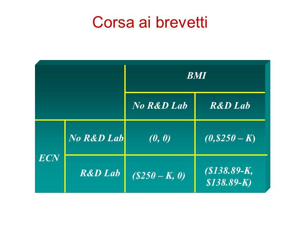 Corsa ai brevetti BMI No R&D Lab R&D Lab No R&D Lab (0, 0)