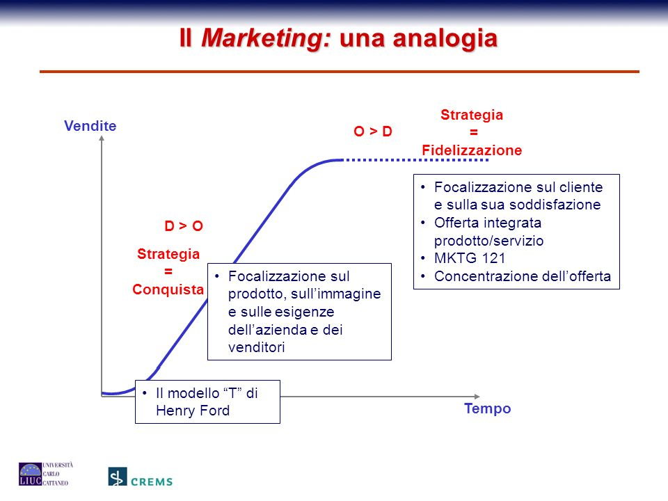Il Marketing: una analogia