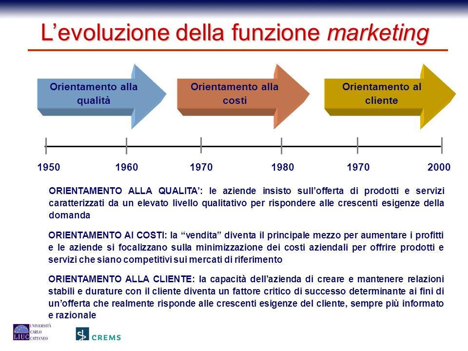 L'evoluzione della funzione marketing