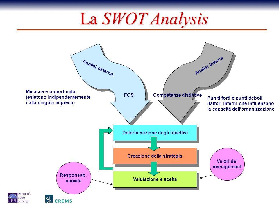 Determinazione degli obiettivi Creazione della strategia