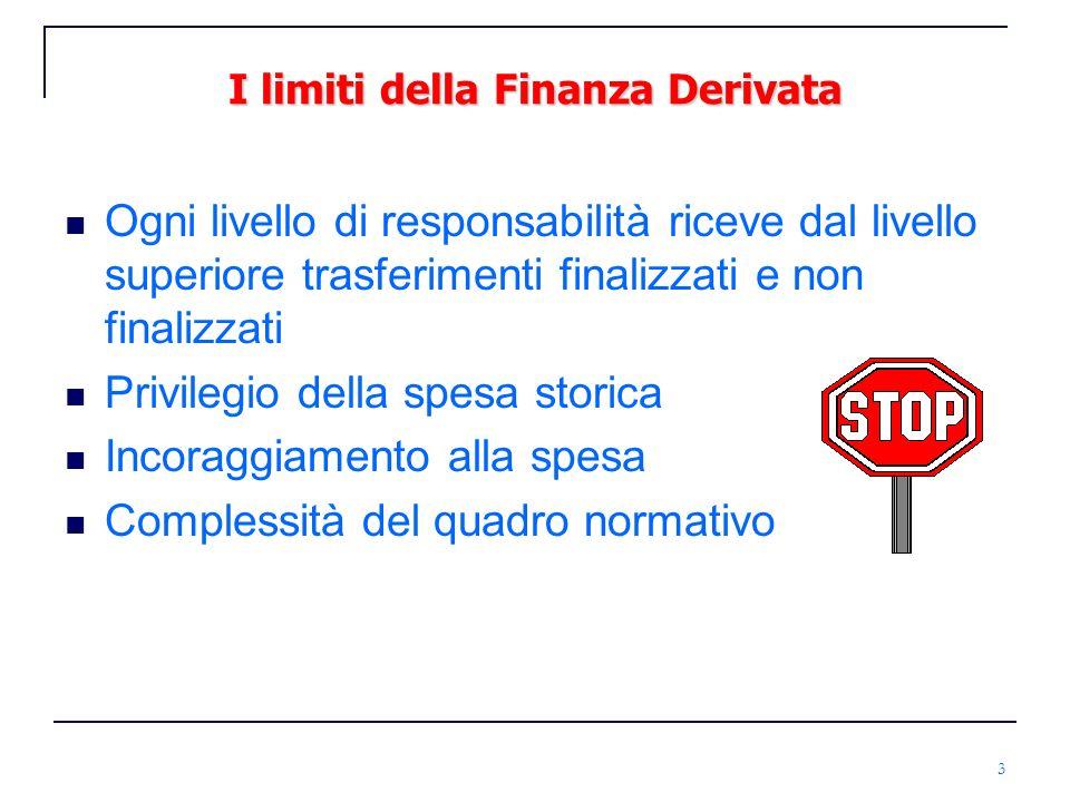I limiti della Finanza Derivata