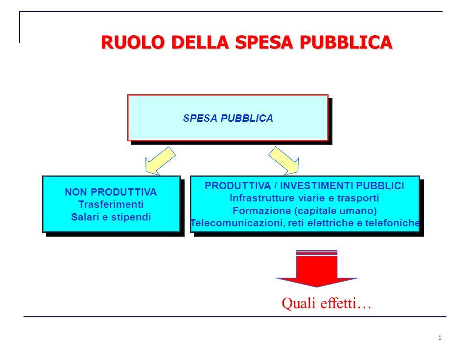 RUOLO DELLA SPESA PUBBLICA