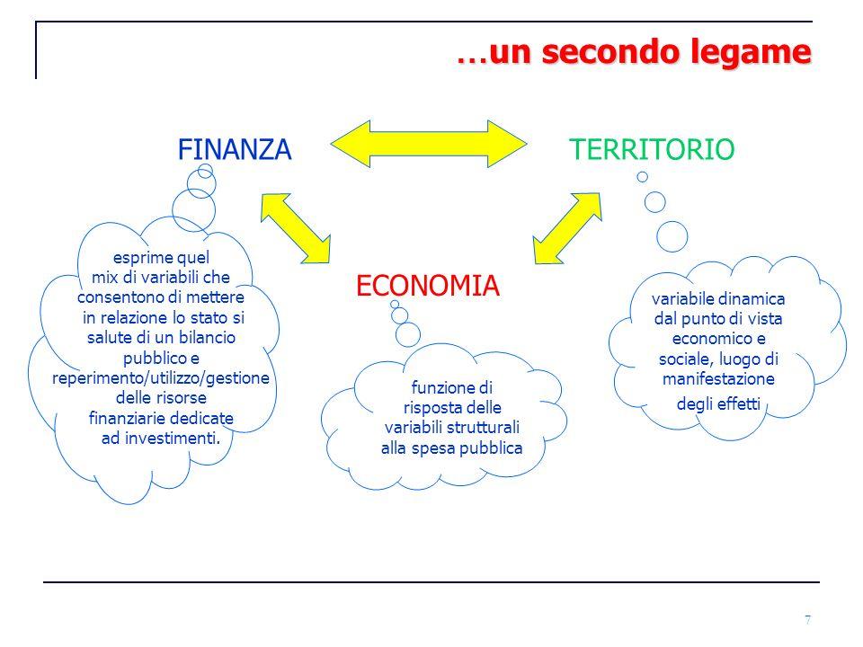 …un secondo legame FINANZA TERRITORIO ECONOMIA esprime quel