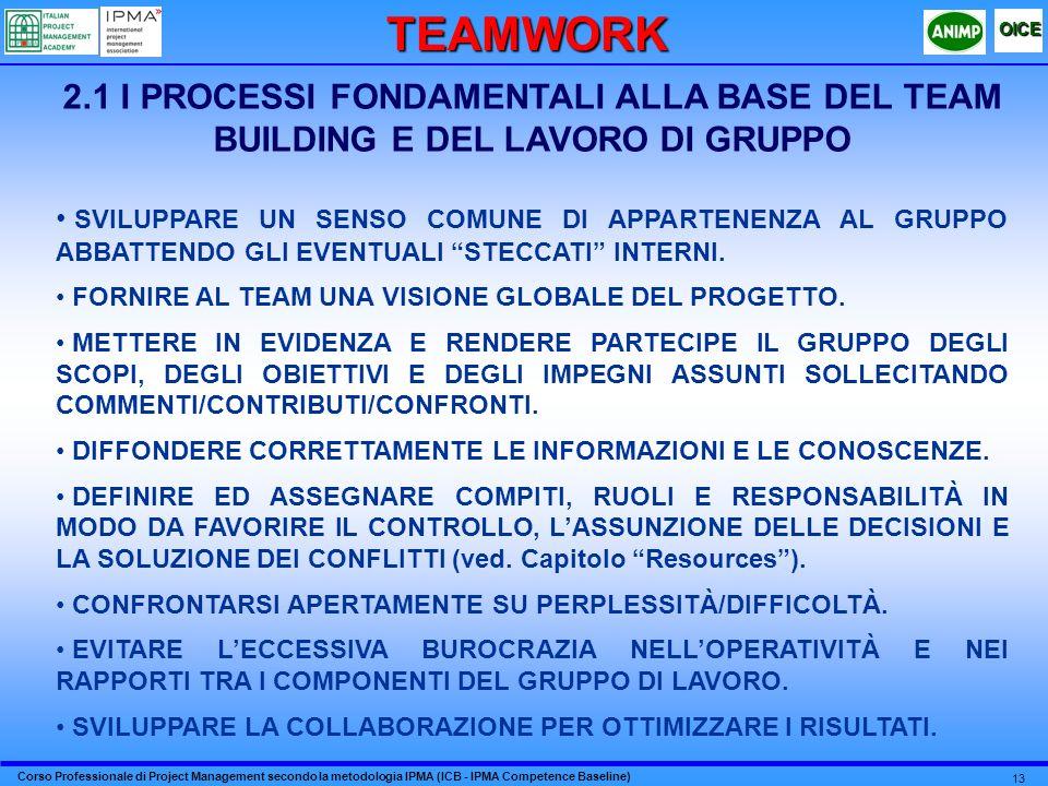 TEAMWORK 2.1 I PROCESSI FONDAMENTALI ALLA BASE DEL TEAM BUILDING E DEL LAVORO DI GRUPPO.