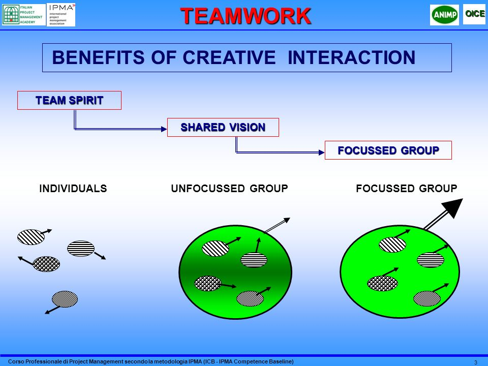 BENEFITS OF CREATIVE INTERACTION