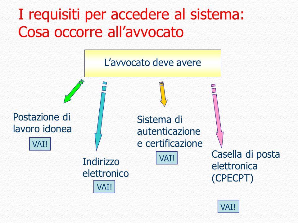 I requisiti per accedere al sistema: Cosa occorre all'avvocato