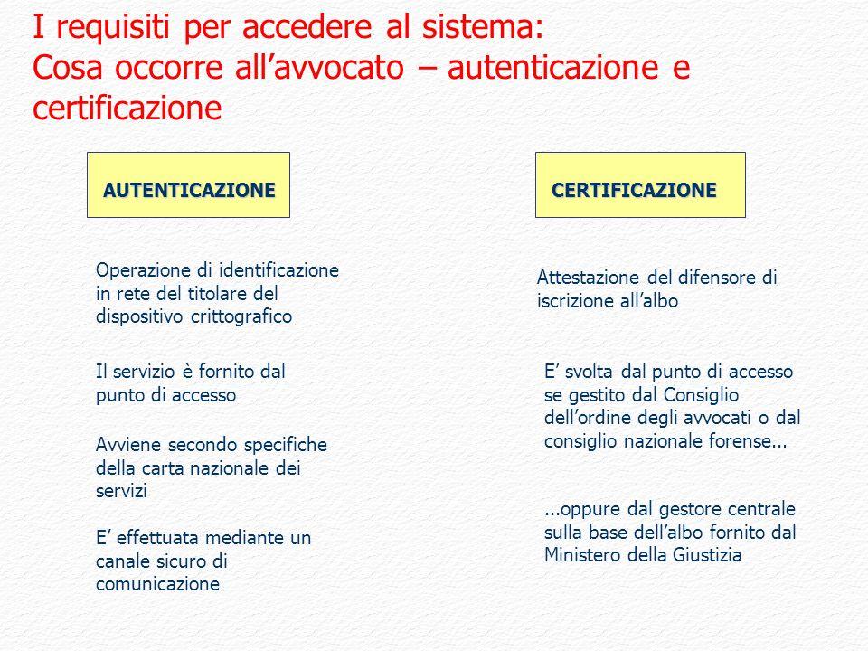 I requisiti per accedere al sistema: Cosa occorre all'avvocato – autenticazione e certificazione