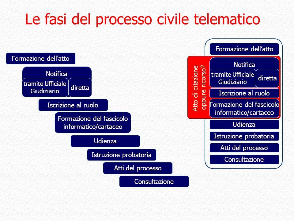 Le fasi del processo civile telematico