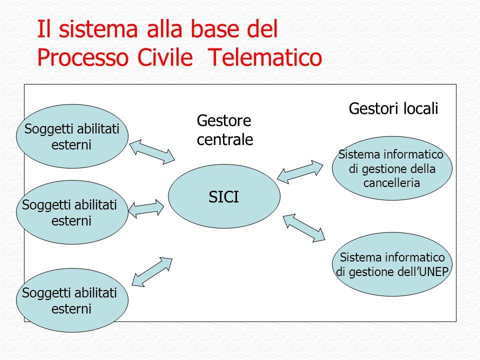 Il sistema alla base del Processo Civile Telematico
