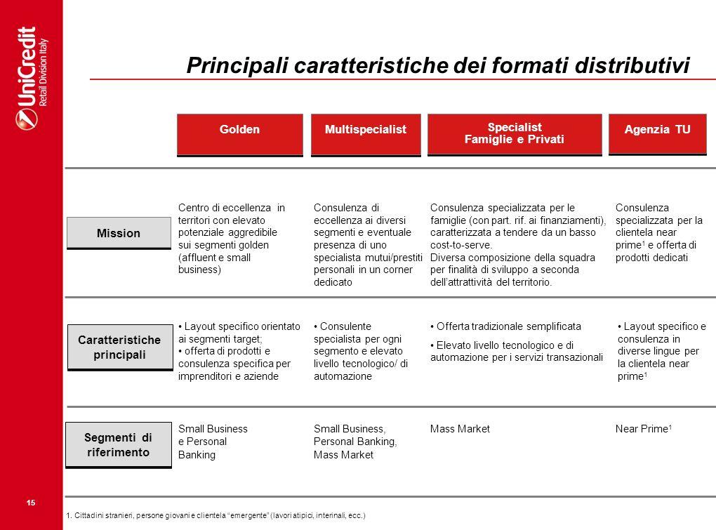 Principali caratteristiche dei formati distributivi
