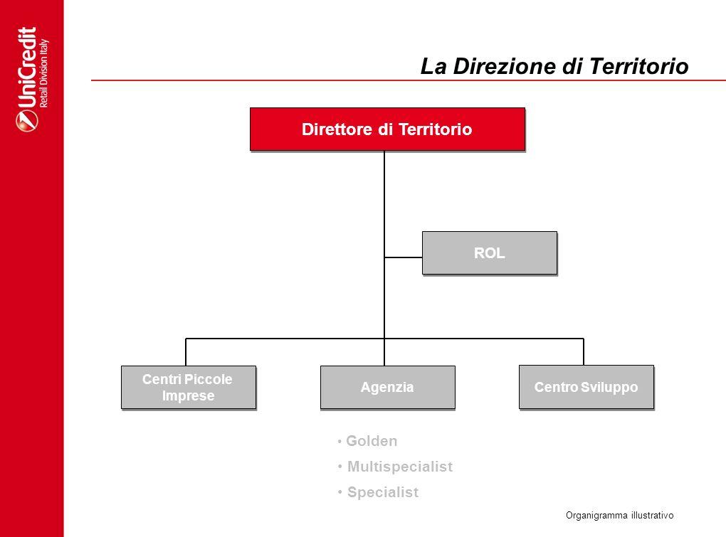 La Direzione di Territorio