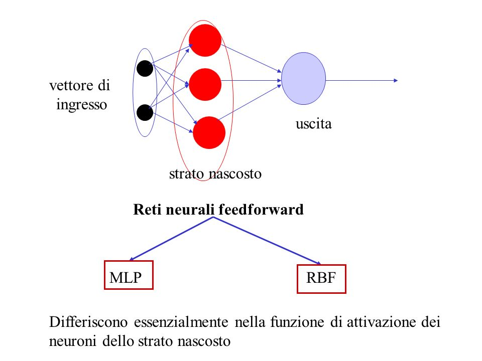 Reti neurali feedforward