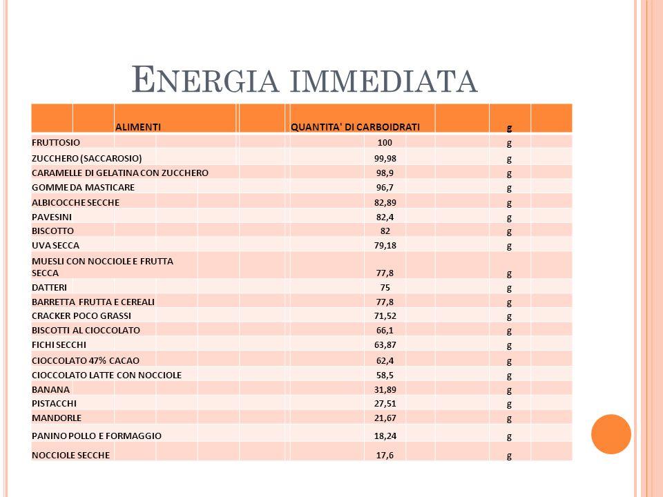 Energia immediata ALIMENTI QUANTITA DI CARBOIDRATI g FRUTTOSIO 100