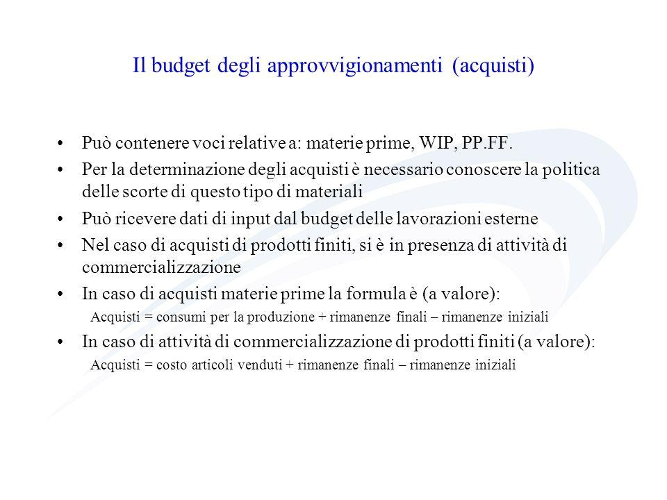 Il budget degli approvvigionamenti (acquisti)