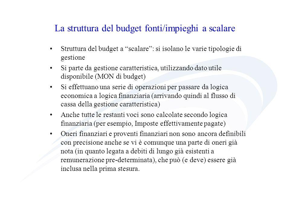 La struttura del budget fonti/impieghi a scalare
