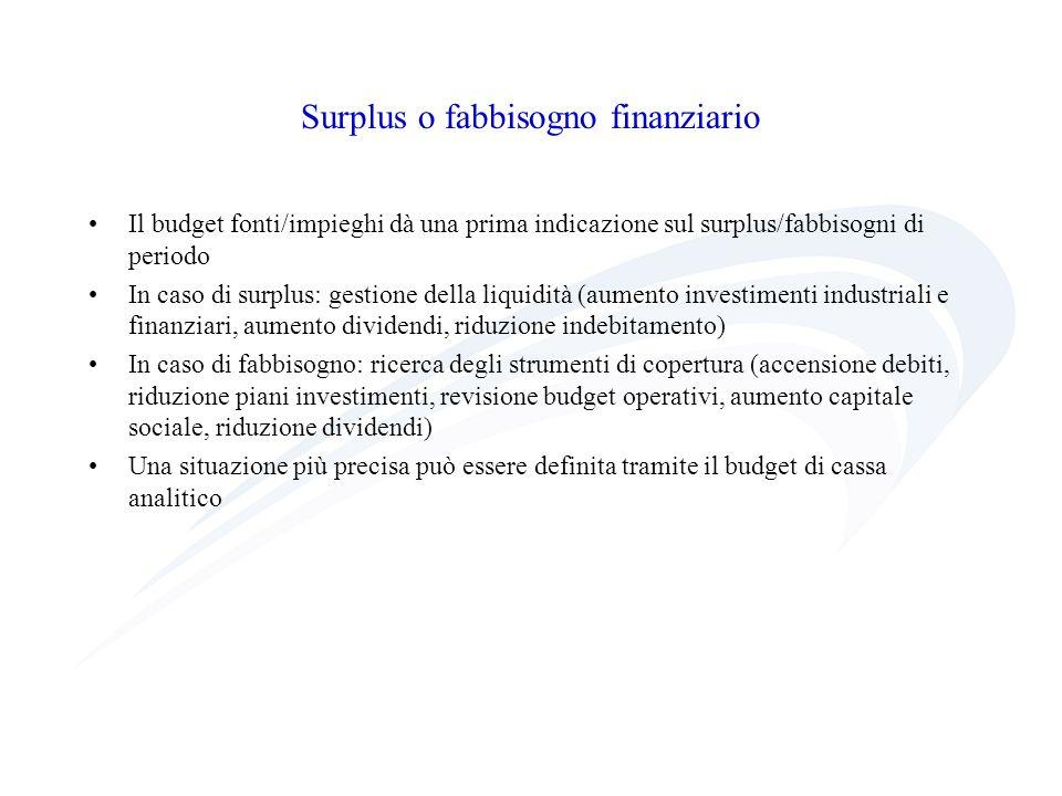 Surplus o fabbisogno finanziario