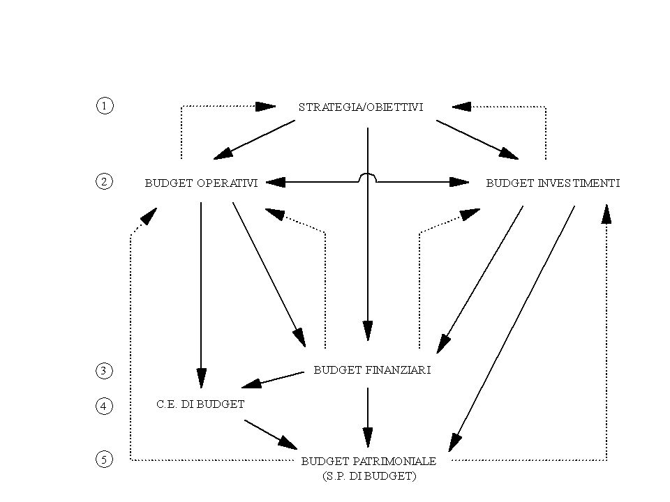 Lo schema logico del processo di budgeting
