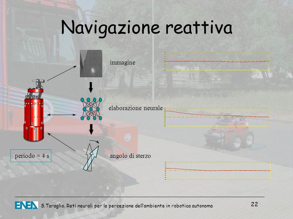 Navigazione reattiva immagine elaborazione neurale periodo = 4 s