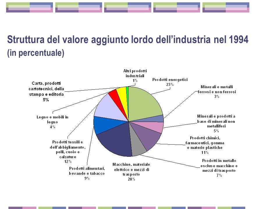 Struttura del valore aggiunto lordo dell'industria nel 1994 (in percentuale)