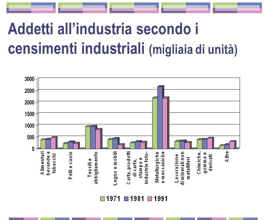 Addetti all'industria secondo i censimenti industriali (migliaia di unità)
