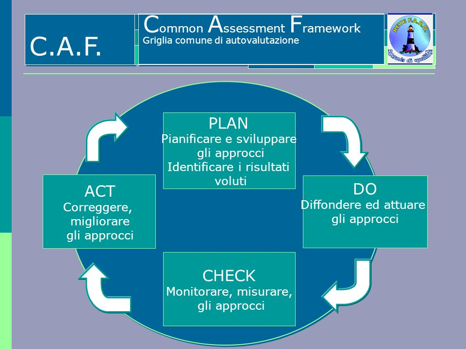 C.A.F. Common Assessment Framework PLAN ACT DO CHECK