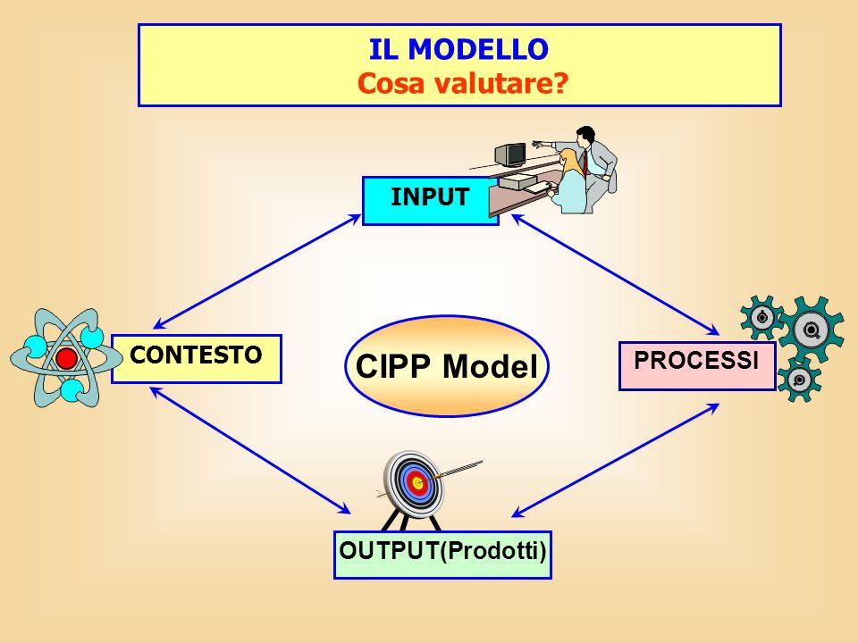 CIPP Model IL MODELLO Cosa valutare INPUT CONTESTO PROCESSI