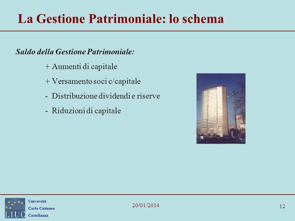 La Gestione Patrimoniale: lo schema